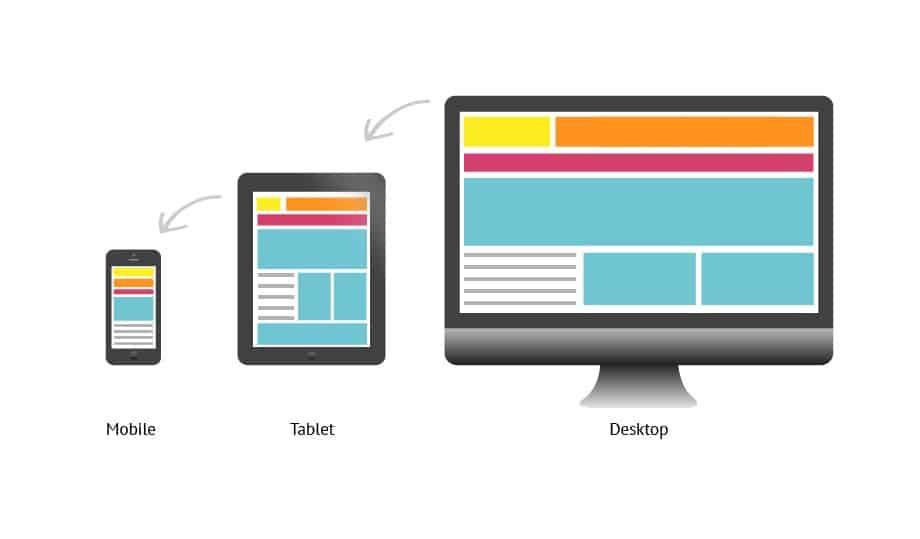 Um site com design responsivo é navegável em todos os dispositivos!
